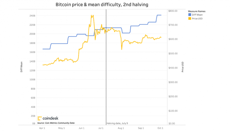 bitcoinpriceandmeandifficultysecondhalving770_coindeskresearch-2