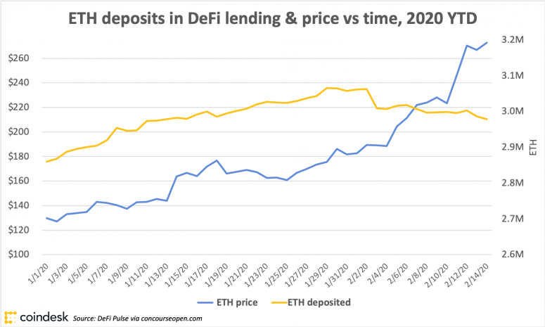 ETH deposits in DeFi lending and price, 2020 ytd (chart)