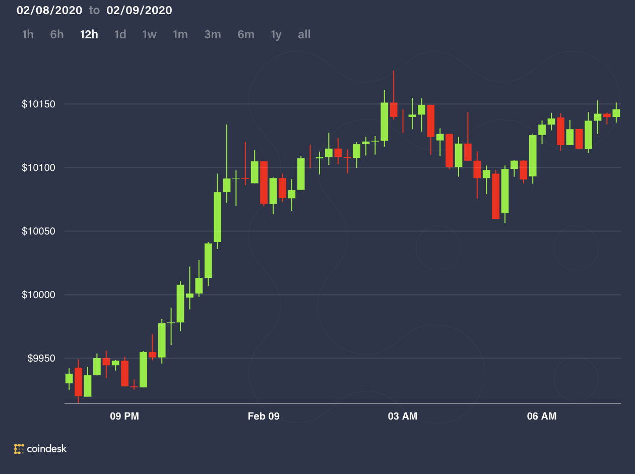 Bitcoin Breaks Above $10,000 in Spot Market