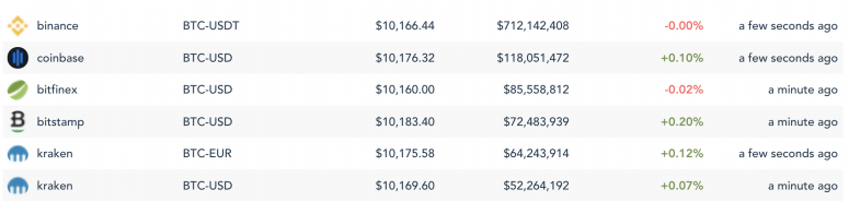 Sample of bitcoin prices between top five exchanges by 24-hour volume level. (Image via Messari)