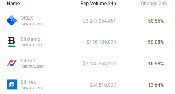 OKEx and Bitstamp saw trading volumes surge during Binance's outage. Source: Coin360
