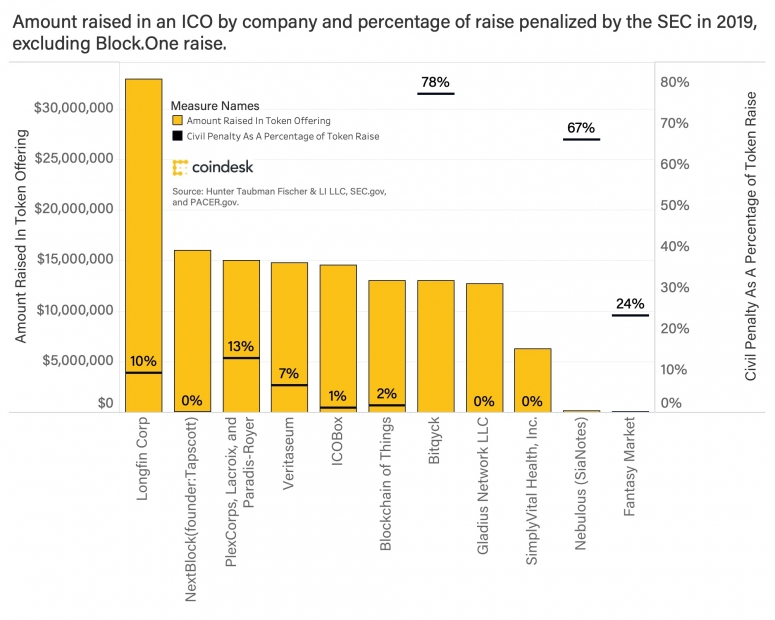 amount-raised-in-an-ico-by-company-and-percentage-of-raise-penalized-byt-he-sec