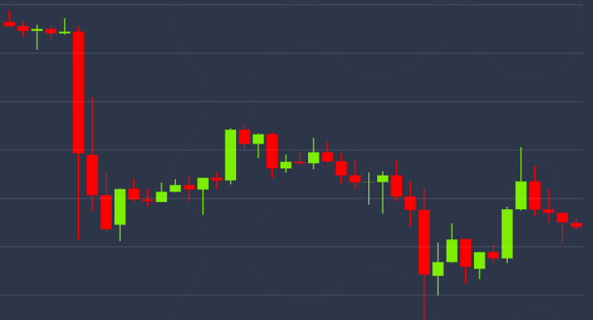 Low-Volume Bitcoin Pullback Stalls at Price Support Near $9.6K - CoinDesk