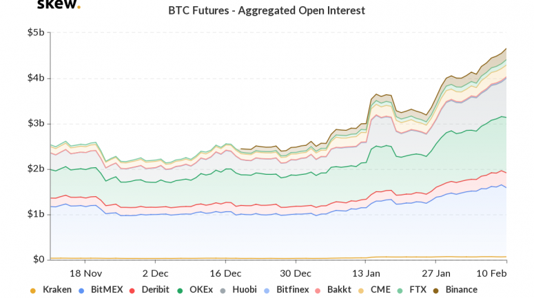 skew_btc_futures__aggregated_open_interest-2