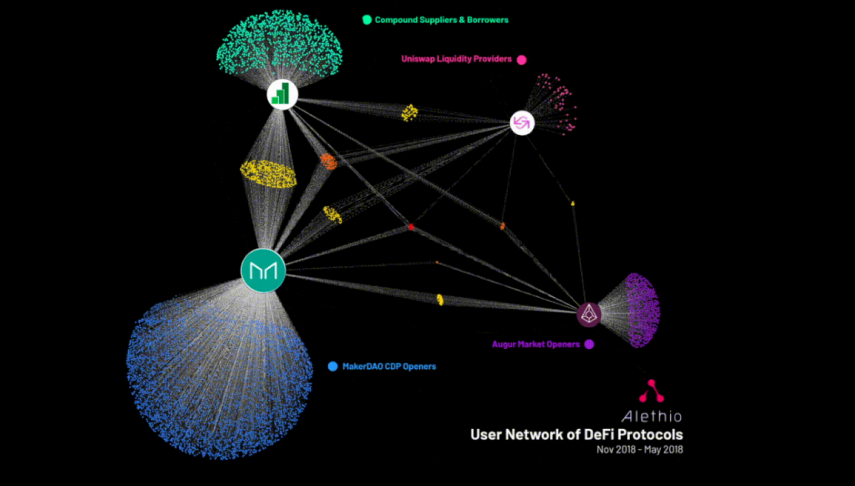 2020-03-09-12_00_36-the-defi-series-a-closer-look-into-user-community