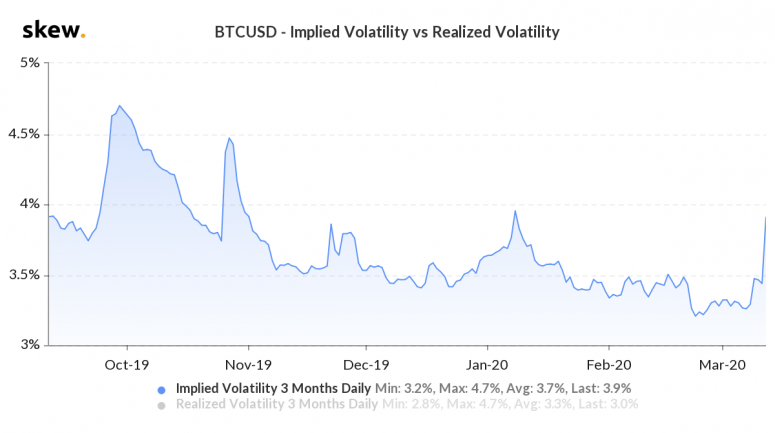 btc-implied-volatility
