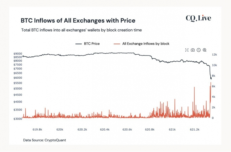 btc-inflows-all-exchanges