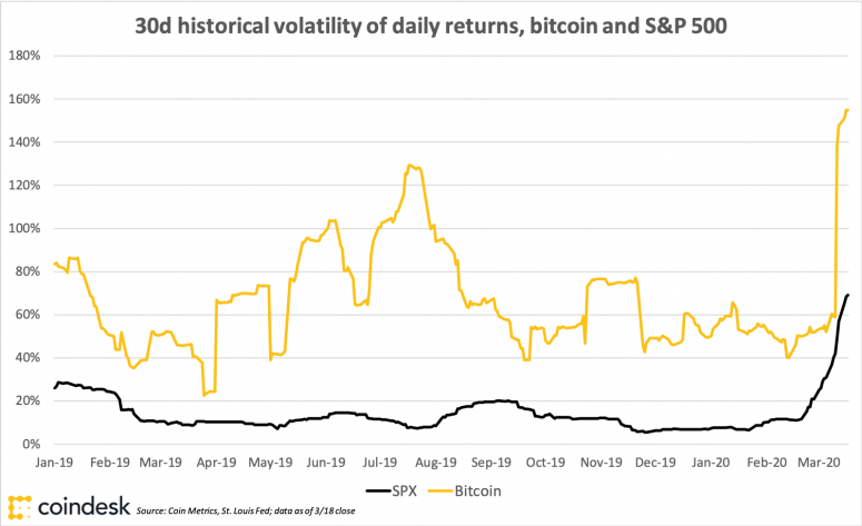 bitcoinspxvolatility_march19_coindeskresearch