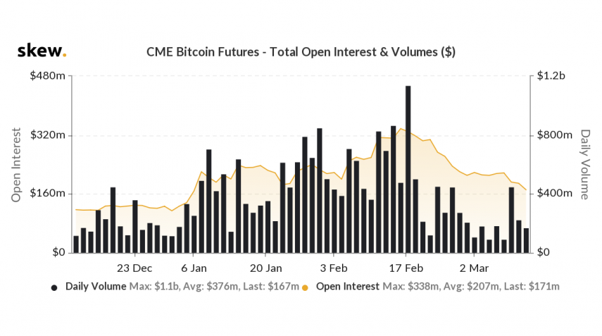 cme-volume-and-oi