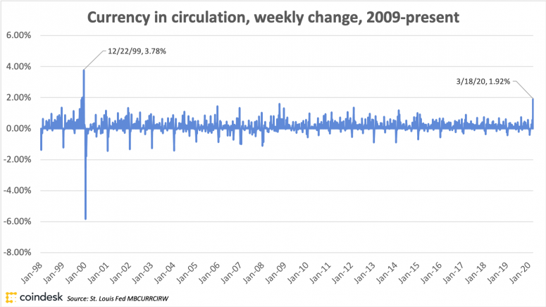 currencyincirculationmbweeklychange1999-present_march30_coindeskresearch