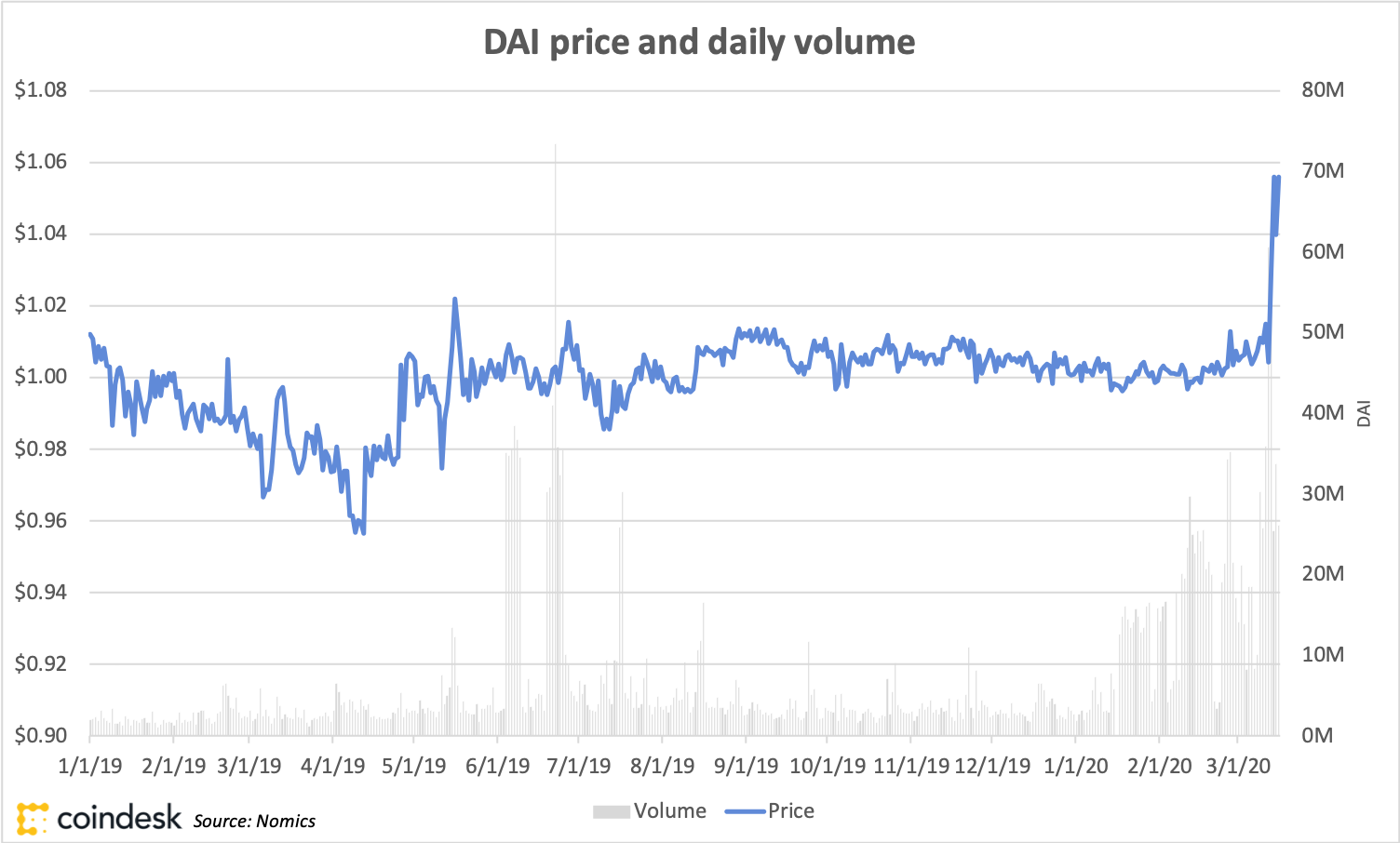 dai cryptocurrency price