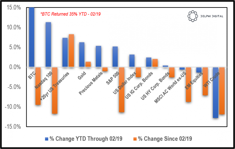 major-asset-class-returns-ytd-since-feb-19th