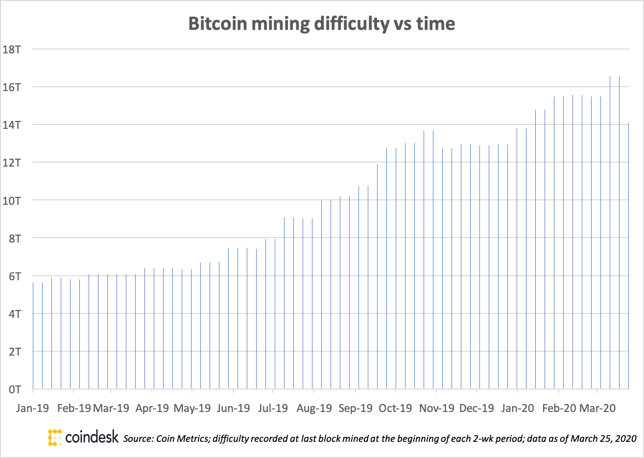 where is bitcoin mined from