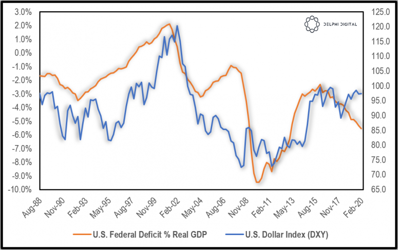 us-federal-deficit-real-gdp-vs-dxy-index