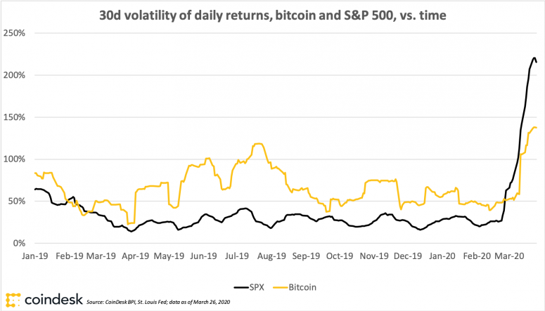 bitcoinvolatilityvssp500_march27_coindeskresearch