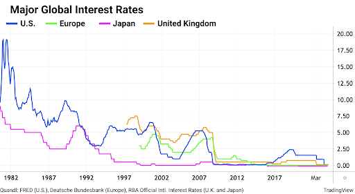 interest-rates-trading-view