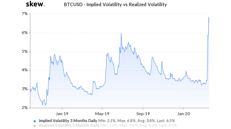 skew_btcusd__implied_volatility_vs_realized_volatility