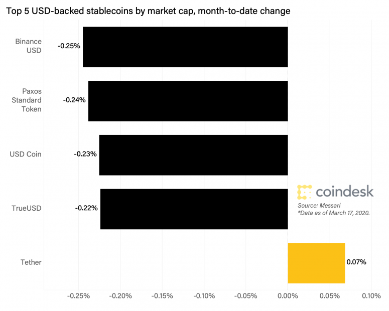 top-5-stablecoins-mtd-change