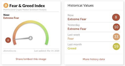 https://money.cnn.com/data/fear-and-greed/