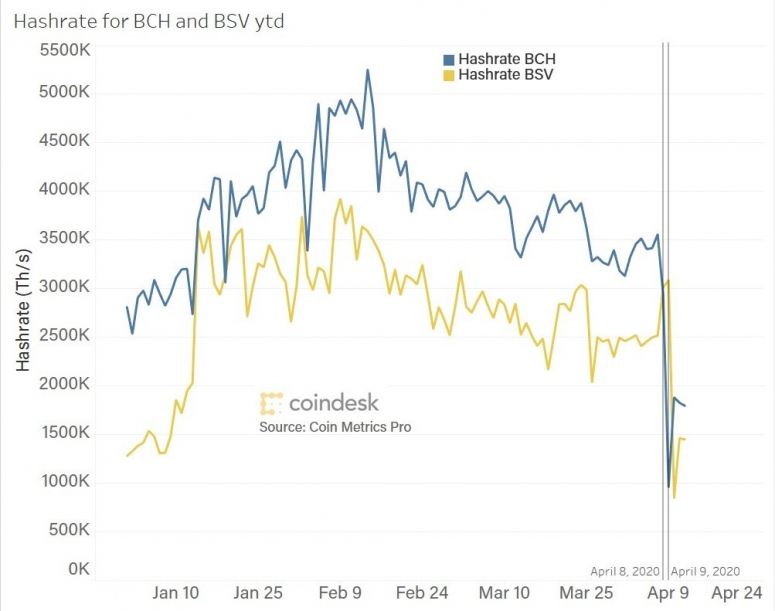 bch-and-bsv-hash-rate