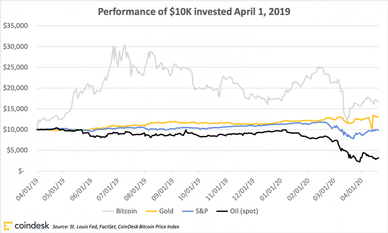 bitcoinreturnsvsoilgoldspx_april21_coindeskresearch-1