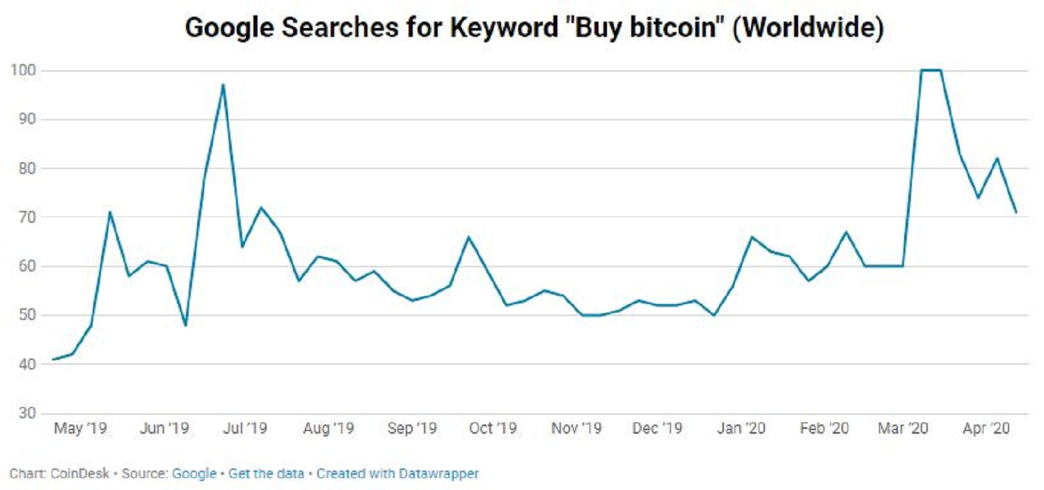 how to buy bitcoin in google