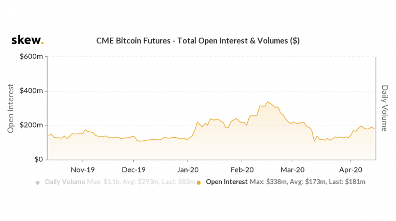 cme-open-interest