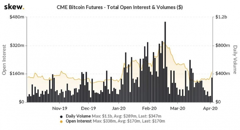cme-vol-and-oi