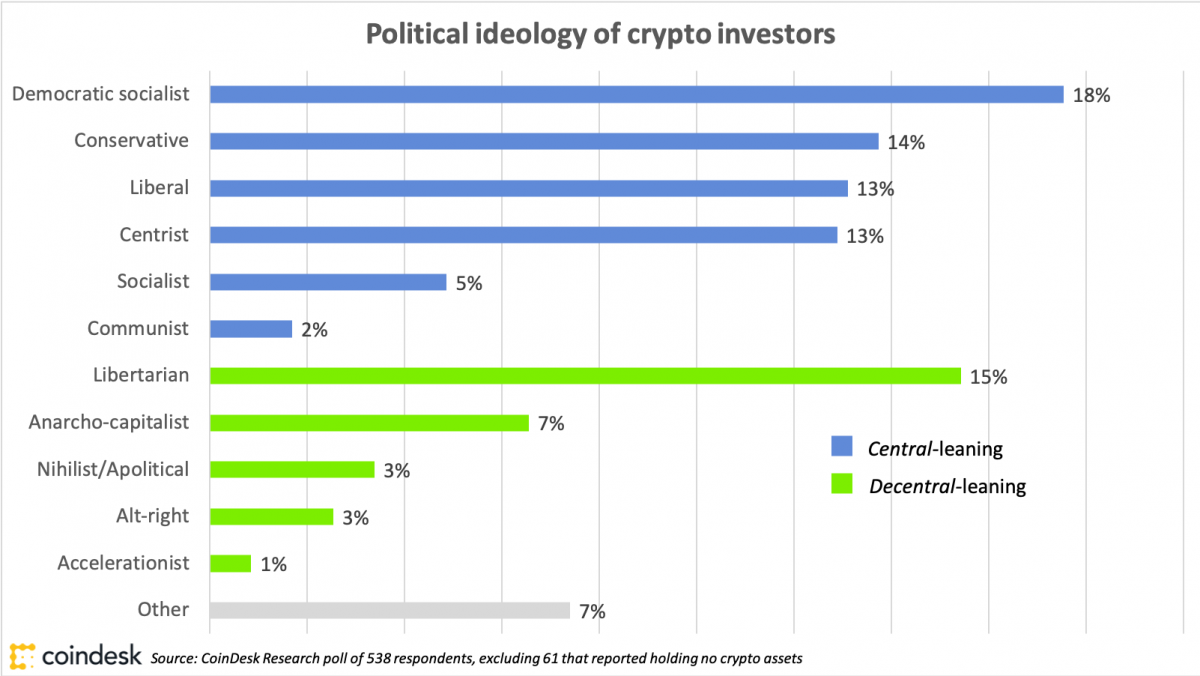 why cryptocurrency is the next operating system for capitalism