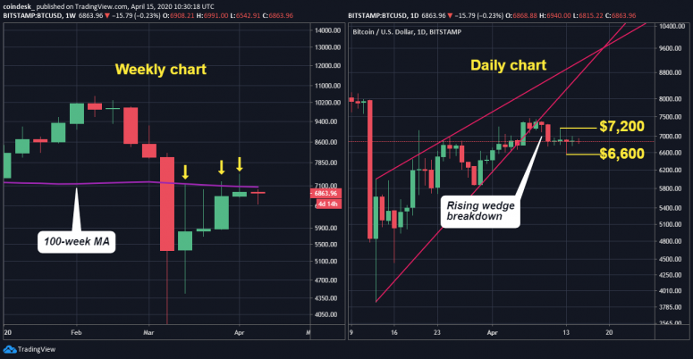 daily-and-weekly-chart-2