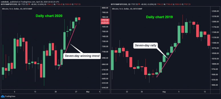 daily-charts