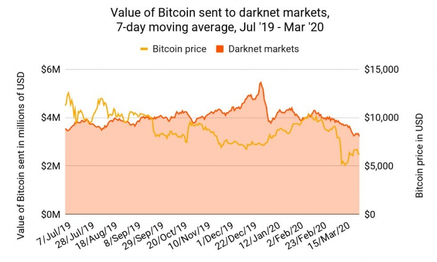 How to buy bitcoins for darknetmarkets eog sports betting forum