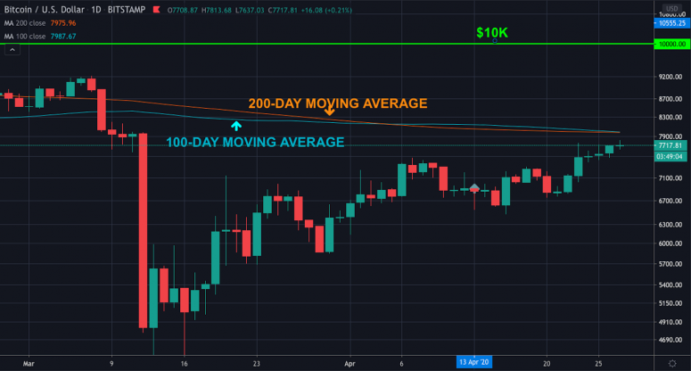 first-mover-april-28-2020-chart-1-bitcoin-price