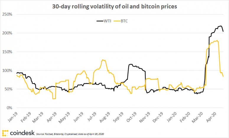 first-mover-btc-vs-oil-volatility