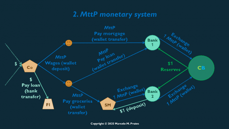 mttp-system