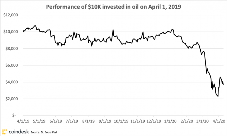 oilreturns_april172020_coindeskresearch-1
