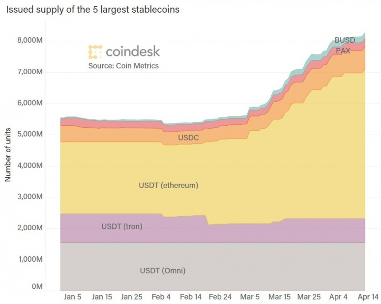 stablecoin-balances-thru-april-14