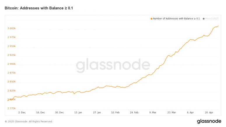 bitcoin-addresses-with-balance-%e2%89%a5-0-1
