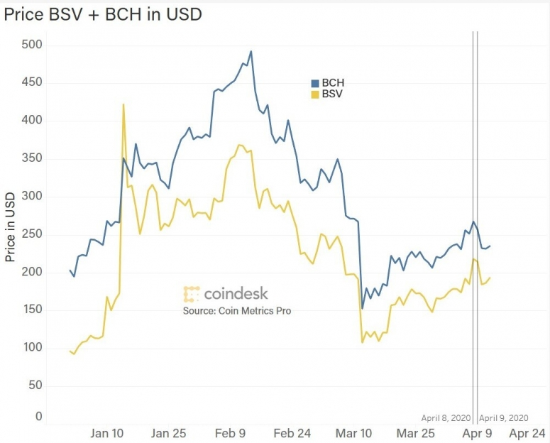 bsv_bch_prices