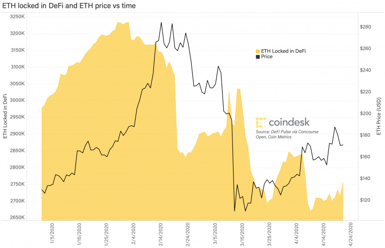 eth-locked-in-defi-and-eth-price-vs-time