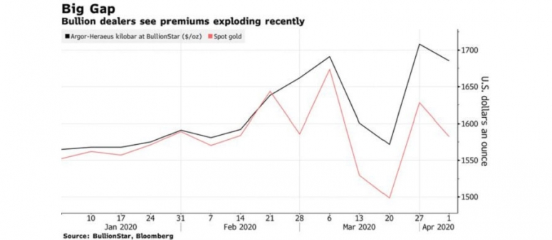 gold-premiums-1000