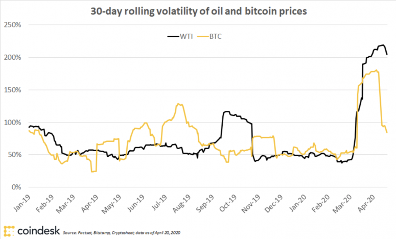 oil-vs-btc-volatility
