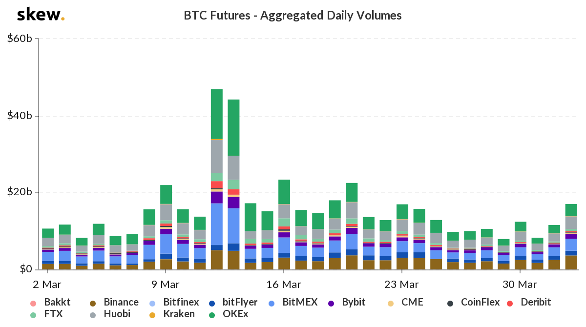 how much bitcoin is traded daily