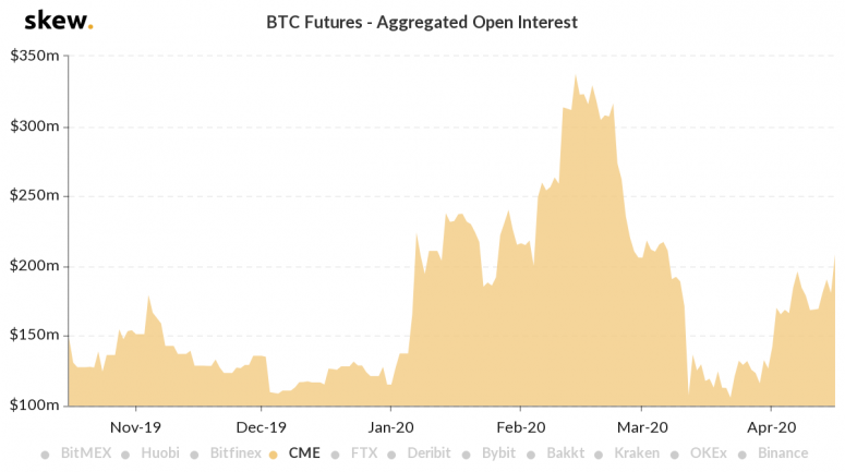 skew_btc_futures__aggregated_open_interest-3