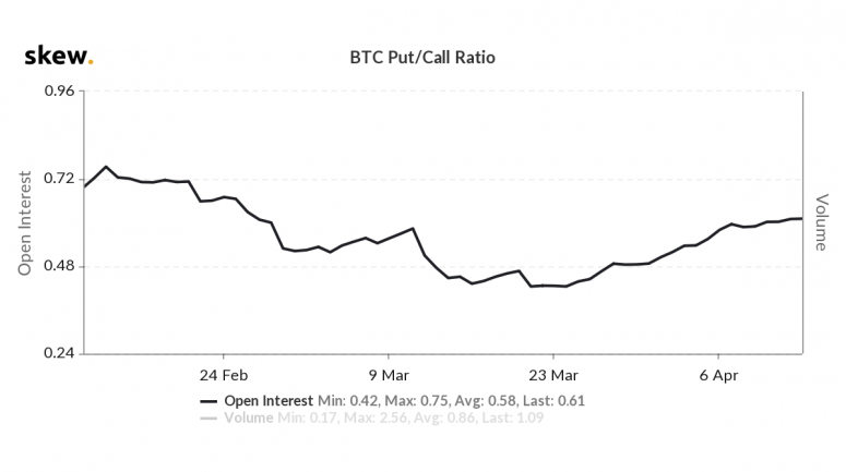 skew_btc_putcall_ratio-2-1