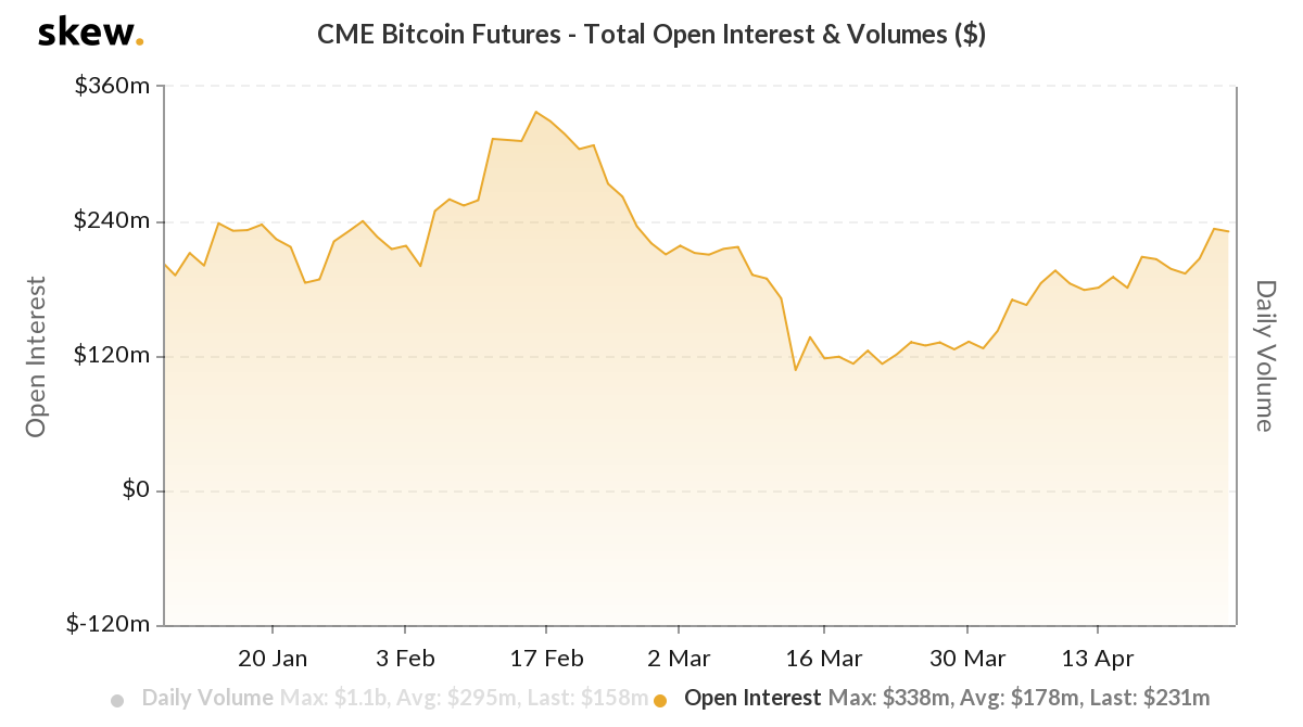 current price of bitcoin futures