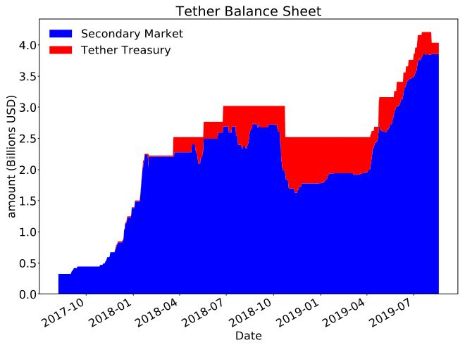 tether-balance-sheet