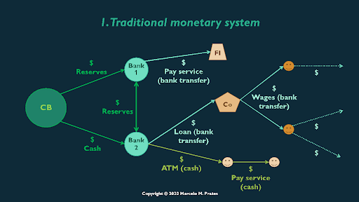 traditional-monetary-system