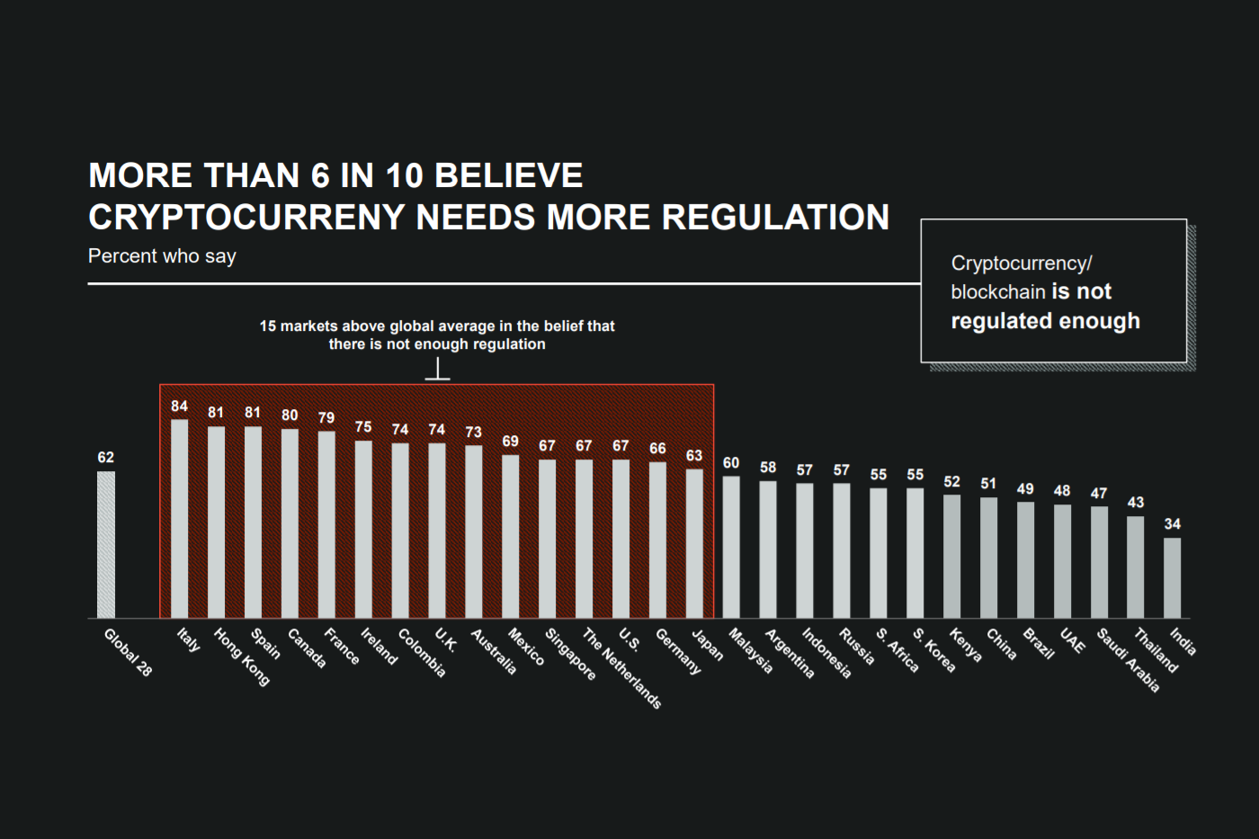 regulation over cryptocurrency markets
