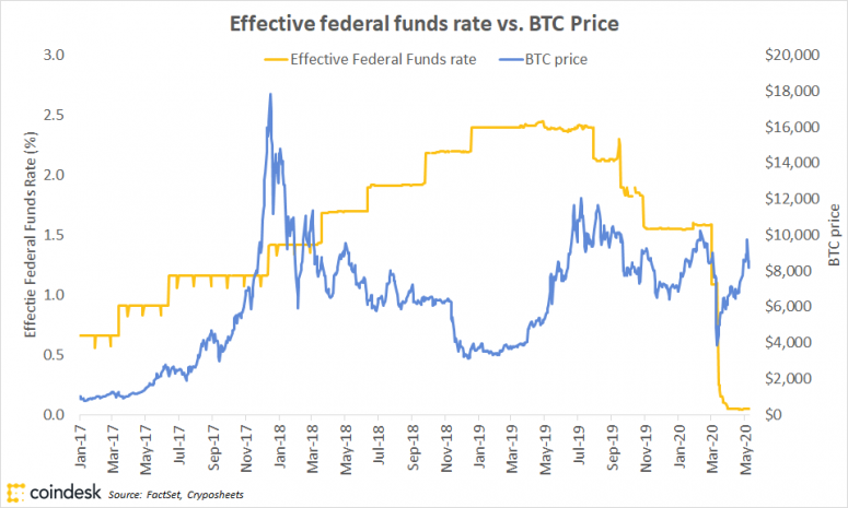fm-may-14-chart-2-btc-vs-fed-rate